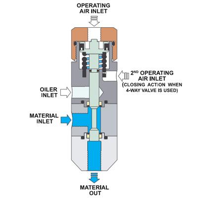 790HP-LF High Volume Spool Dispensing Valves - Fisnar